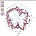 Radiation pattern 2