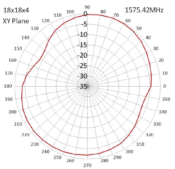radiation-pattern-1
