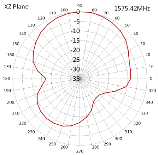 radiation-pattern-2-2
