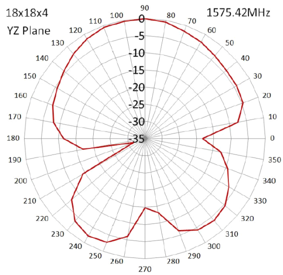 radiation-pattern-2