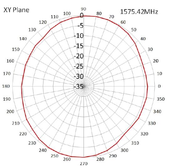 radiation-pattern-3
